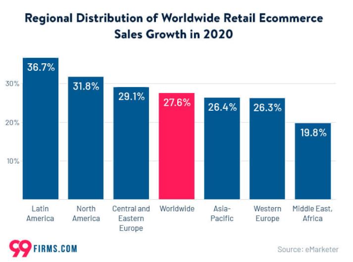 картинка 5 Regional Distribution of Worldwide Retail Ecommerce Sales Growth in 2020