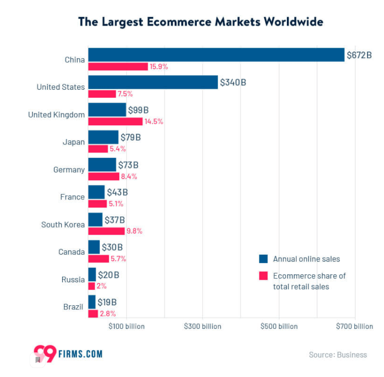 картинка 6 The largest ecommerce markets worlwide
