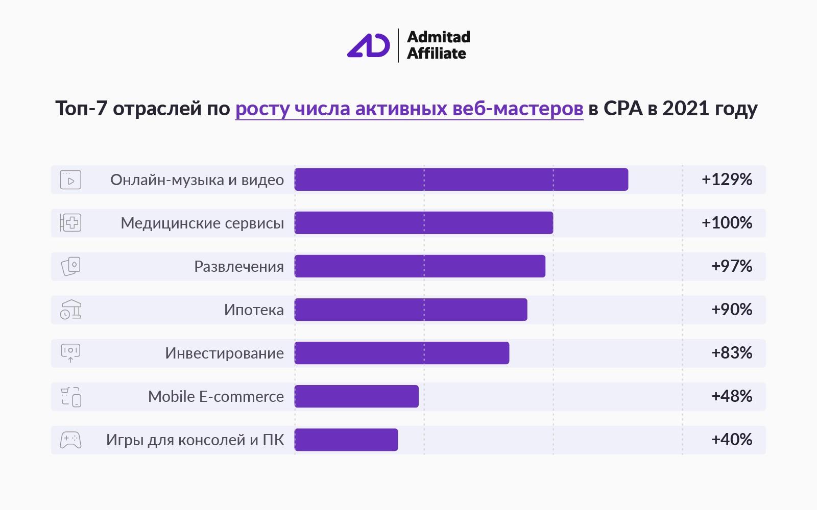 Рост числа веб-мастеров CPA Admitad