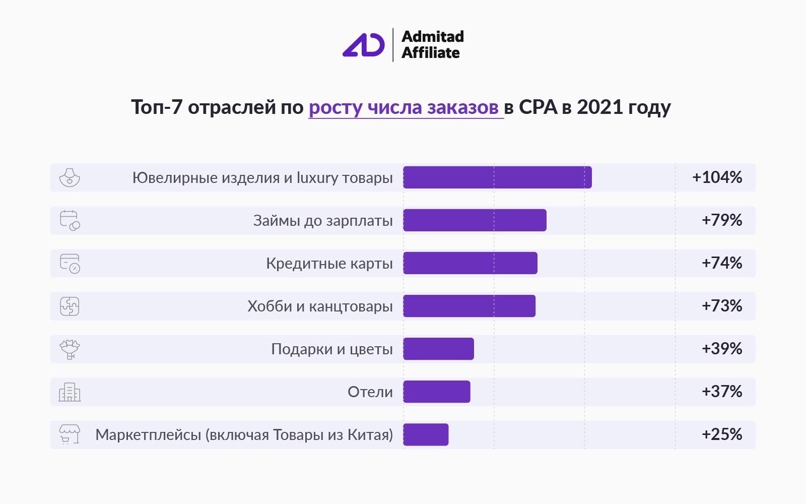 Рост числа заказов CPA Admitad
