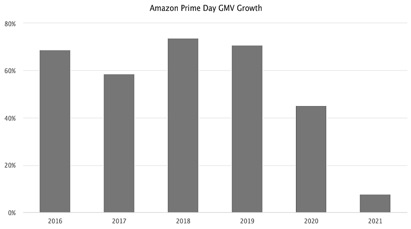 amazon-prime-day-gmv-growth_bw_