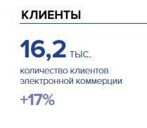 Число клиентов Почты