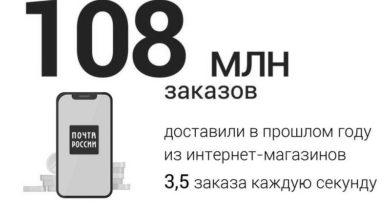 Почта итоги 2020_ (2)
