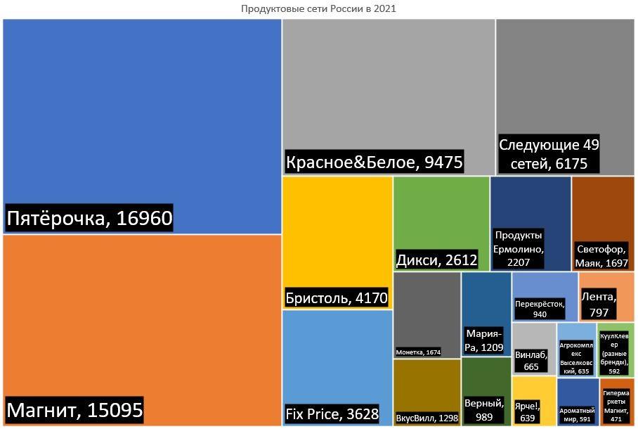 Продовольственные сети России в 2021