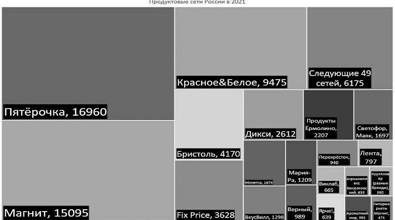 Продовольственные сети России в 2021_чб_