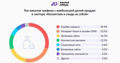 Admitad косметика 2021_