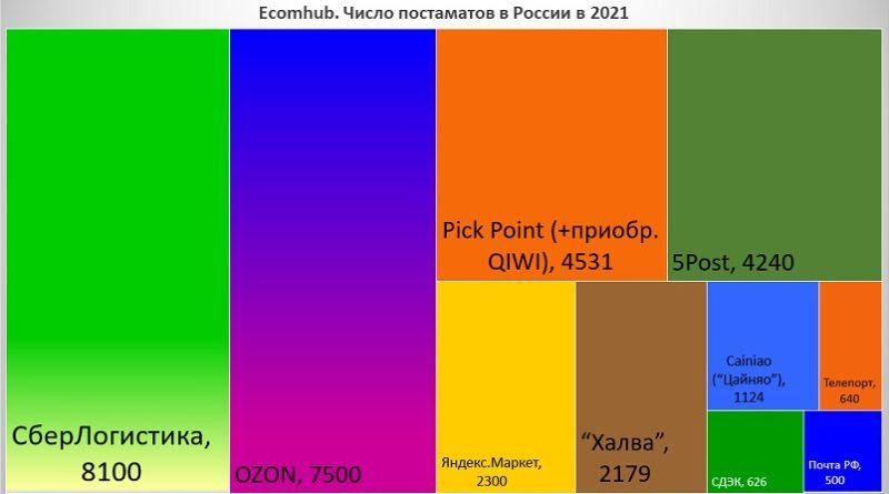 Число постаматов в россии 2021 Ecomhub_