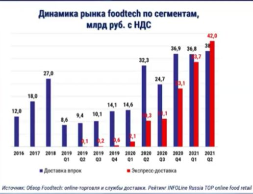 eGrocery russia first half year 2021 infoline динамика рынка