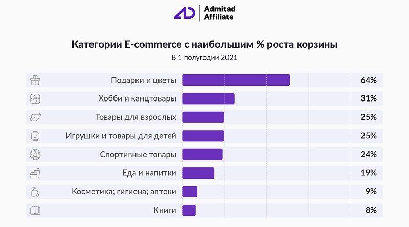 Прирост корзины Admitad 2021 eCommerce half