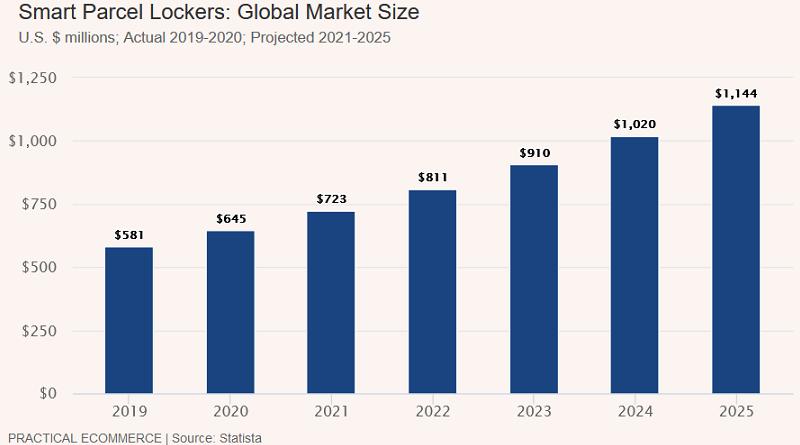 smart parcel lockers global market size_