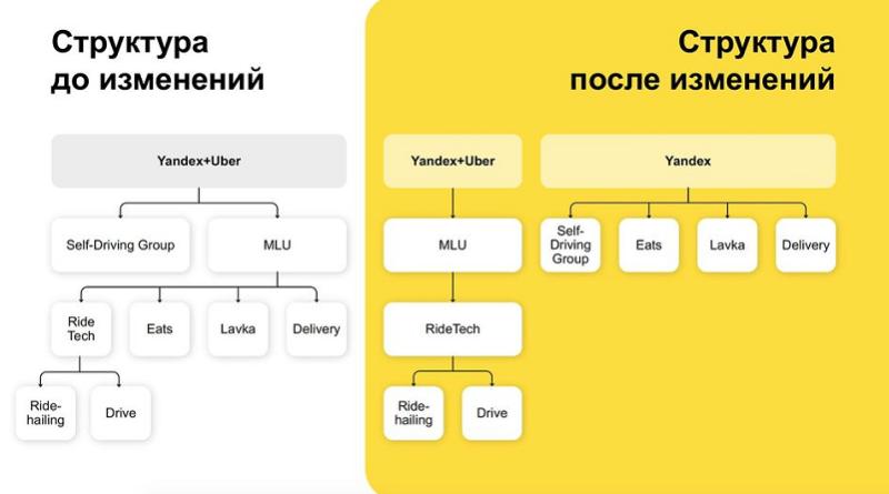 Yandex structure 2021_