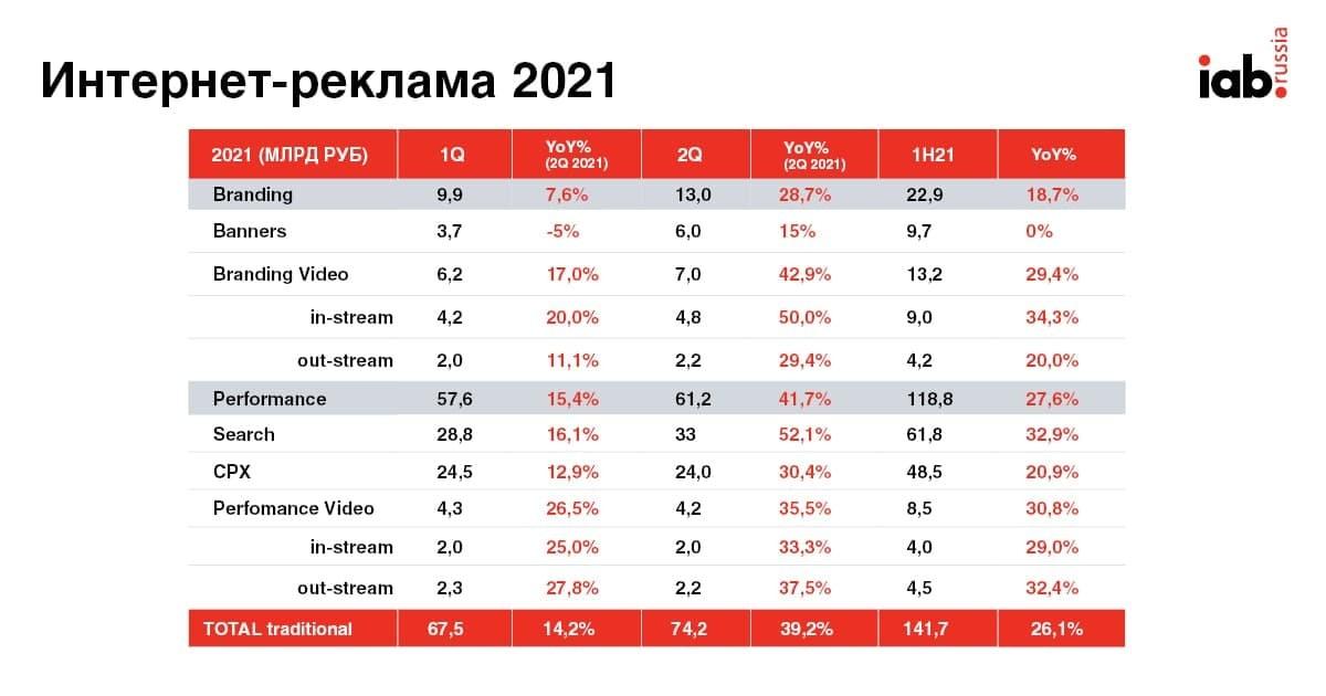 Интернет+реклама 2021 1