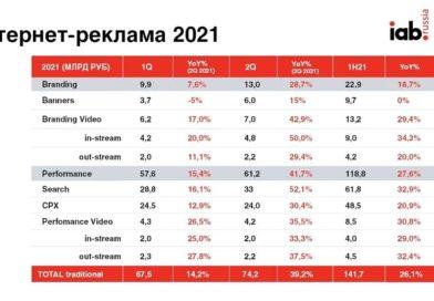 Интернет-реклама 2021_