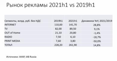 Рынок рекламы в России 1 полугодие 2021_