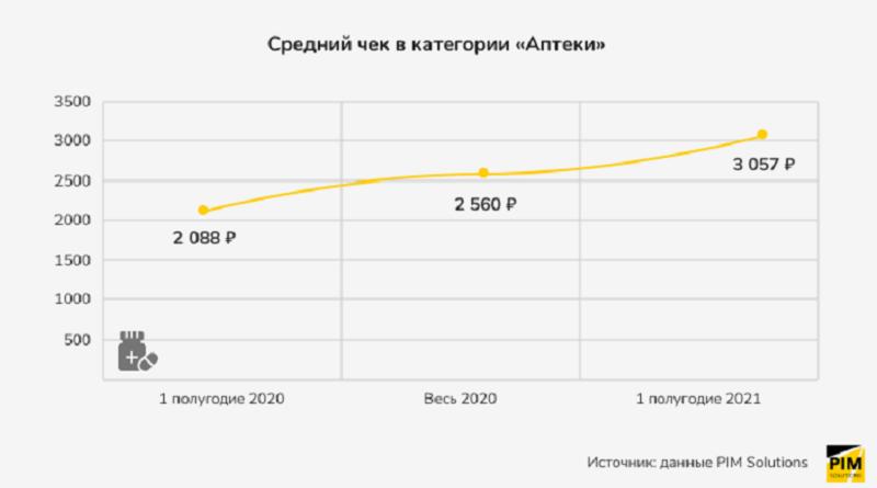 средний чек аптеки 2021_