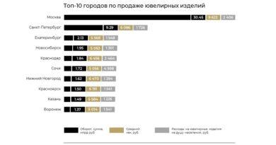 ТОП-10 городов ювелирка_