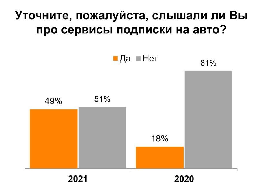 20211012_Auto_subscription Romir