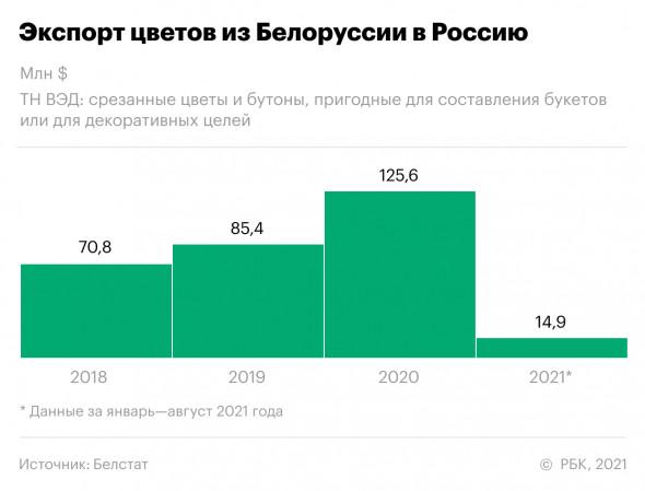 экспорт цветов из белоруссии в россию