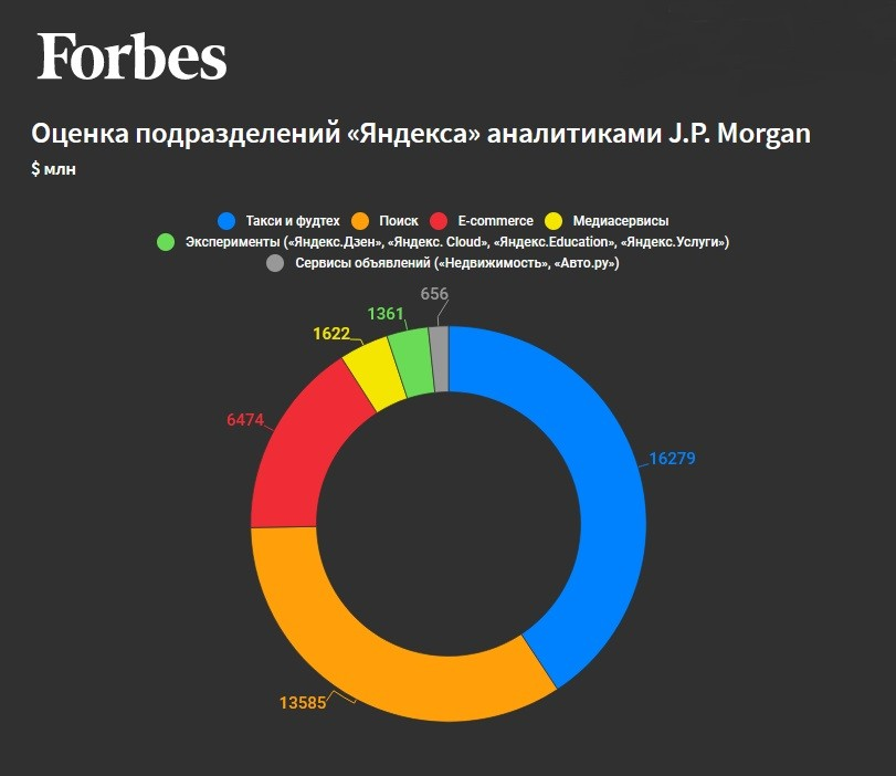 Forbes оценка яндекса