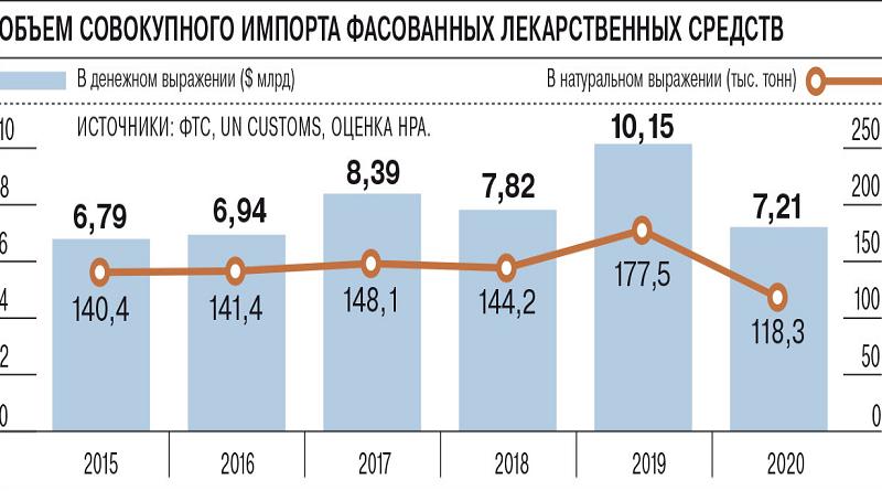 Импорт фасованных лекарственных средств_