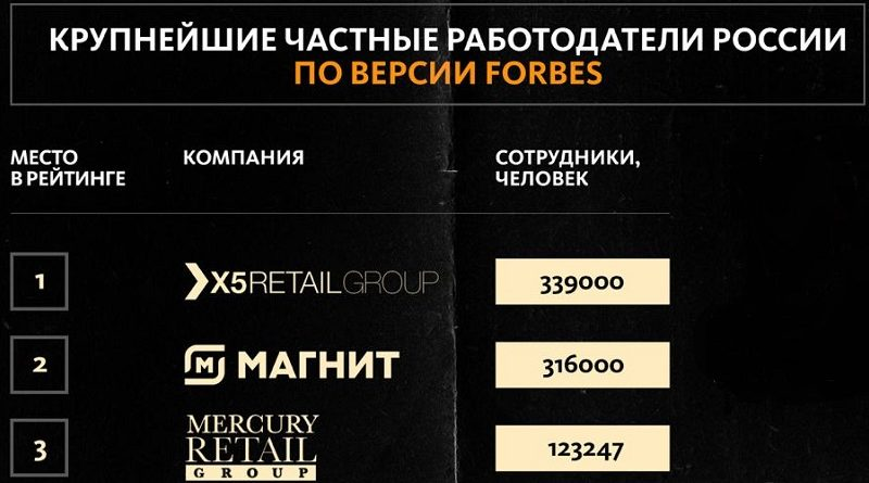 работодатели россии 2021 Forbes ритейл_