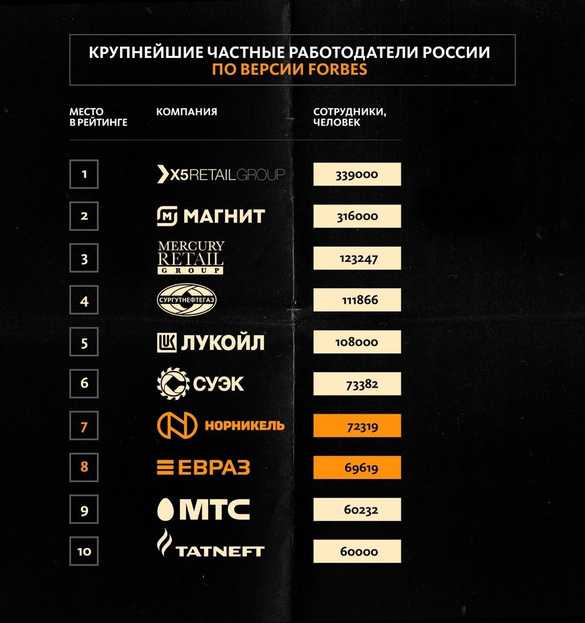 работодатели россии 2021 Forbes