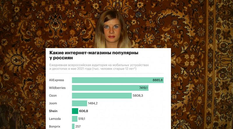 РБК Интернет магазины России 2021 most popular_