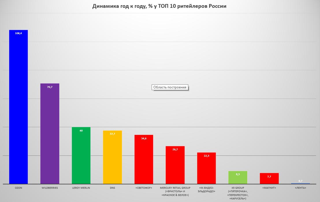 Топ 10 ритейлеров России динамика 2021